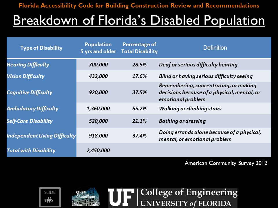 SLIDE ‹#› Florida Accessibility Code for Building Construction Review and Recommendations Literature Review Read various publications on accessibility laws in Florida, other states and at Federal level – Includes publications by AARP, Disability Rights Education and Defense Fund, and US Access Board Examples: – Aging in Place: A State Survey of Livability Policies and Practices examines the need for accessibility features in residential structures.