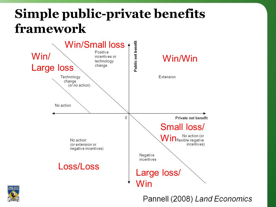 Simple public-private benefits framework Pannell (2008) Land Economics Win/Win Win/Small loss Win/ Large loss Large loss/ Win Small loss/ Win Loss/Loss