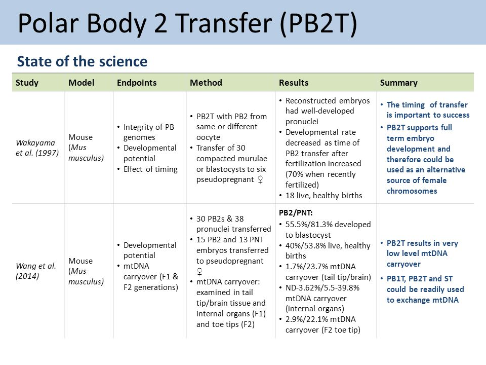 Polar Body 2 Transfer (PB2T) State of the science StudyModelEndpointsMethodResultsSummary Wakayama et al.