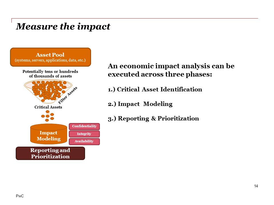 PwC Measure the impact 14 Potentially tens or hundreds of thousands of assets Filter Assets Reporting and Prioritization Critical Assets Impact Modeling Confidentiality Integrity Availability Asset Pool (systems, servers, applications, data, etc.) An economic impact analysis can be executed across three phases: 1.) Critical Asset Identification 2.) Impact Modeling 3.) Reporting & Prioritization