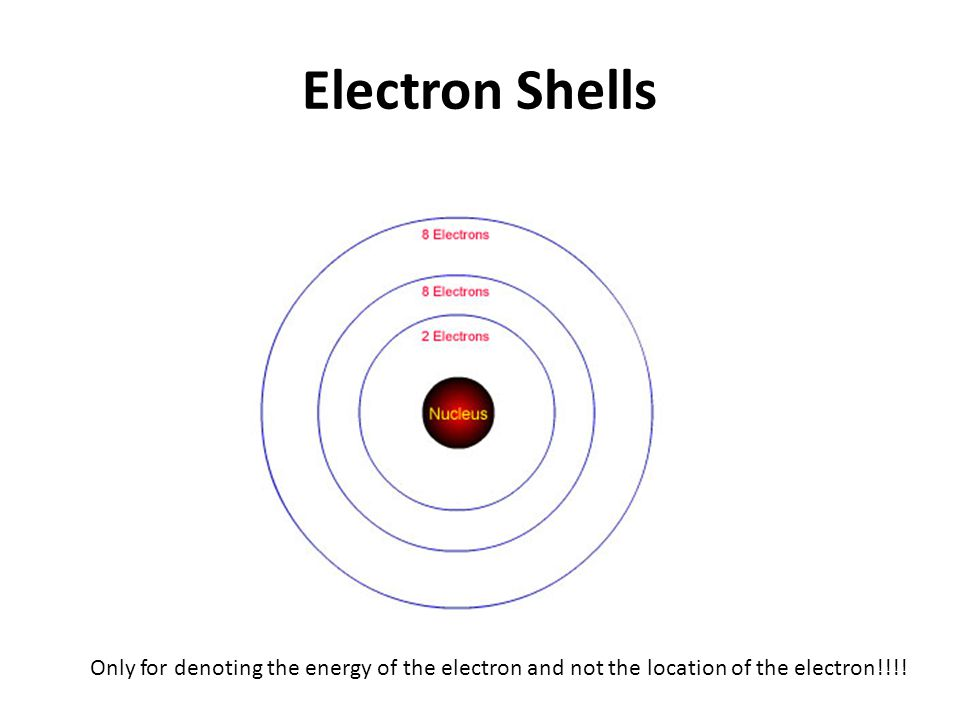 Electron Shells Only for denoting the energy of the electron and not the location of the electron!!!!