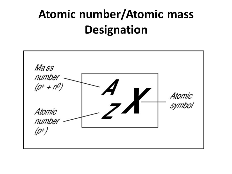 Atomic number/Atomic mass Designation