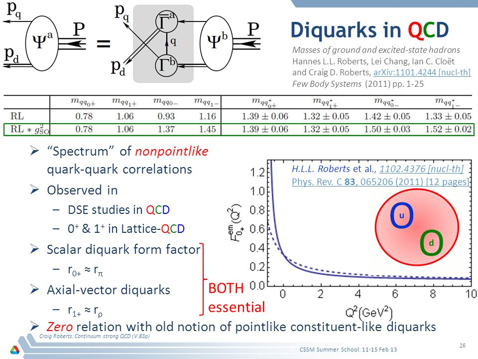 " ""Spectrum"" of nonpointlike quark-quark correlations  Observed in –DSE studies in QCD –0 + & 1 + in Lattice-QCD  Scalar diquark form factor –r 0+ ≈"