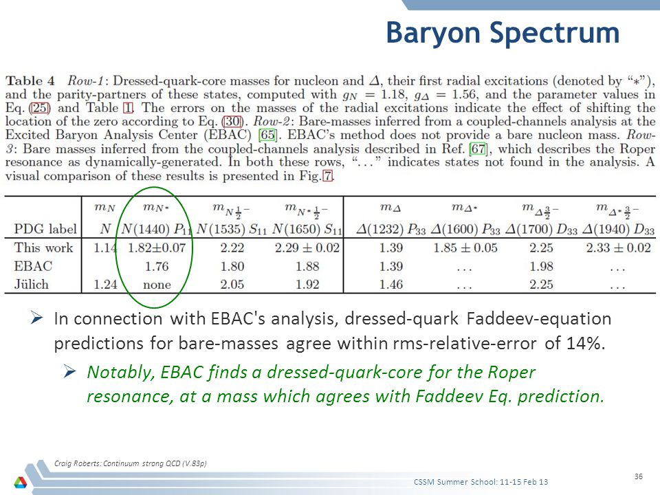 Baryon Spectrum Craig Roberts: Continuum strong QCD (V.83p) 36  In connection with EBAC's analysis, dressed-quark Faddeev-equation predictions for ba