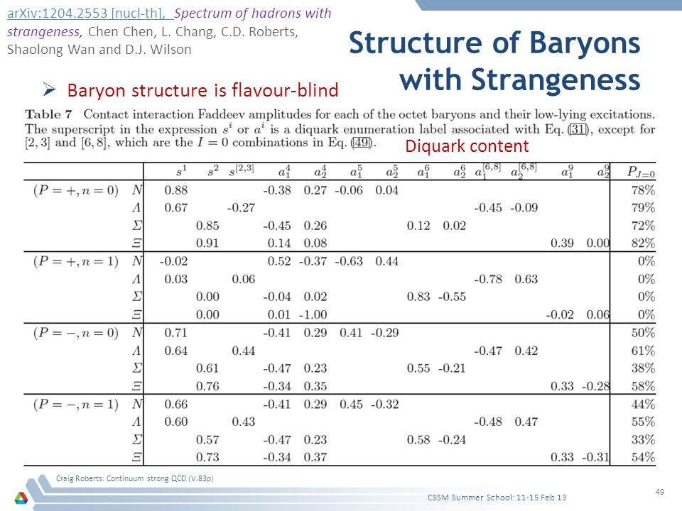 Structure of Baryons with Strangeness  Baryon structure is flavour-blind CSSM Summer School: 11-15 Feb 13 Craig Roberts: Continuum strong QCD (V.83p)