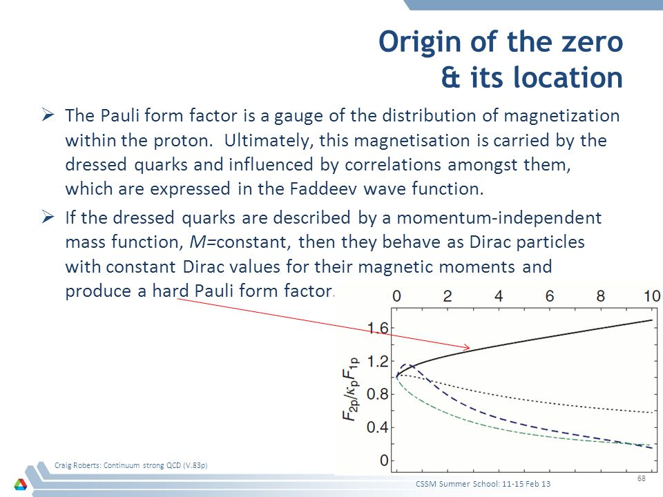 Origin of the zero & its location  The Pauli form factor is a gauge of the distribution of magnetization within the proton. Ultimately, this magnetis