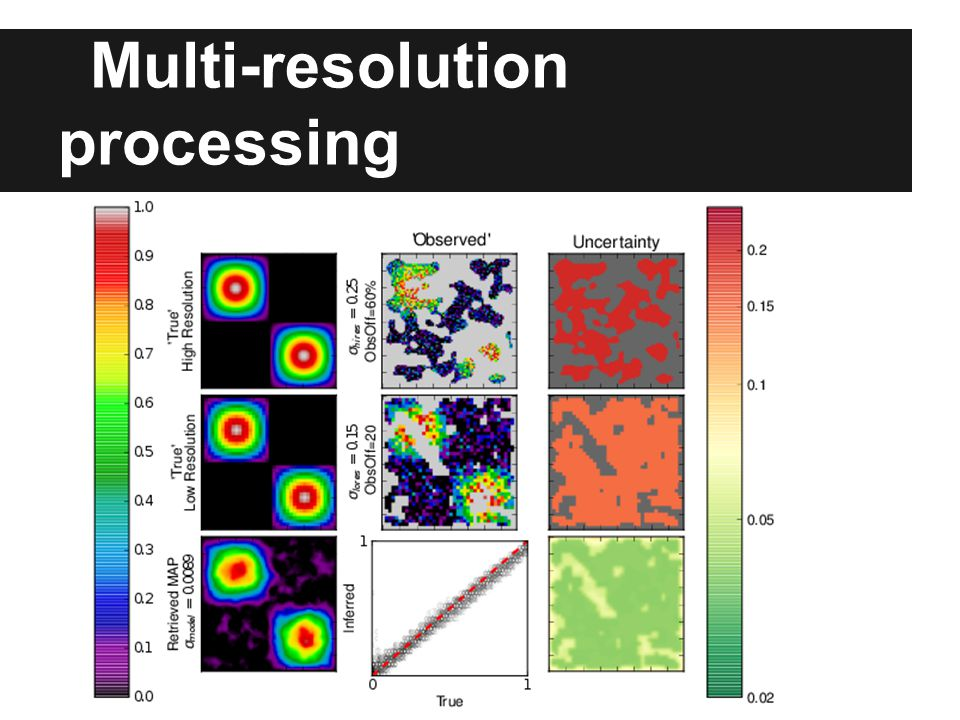 Multi-resolution processing