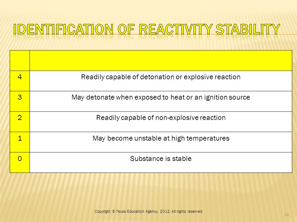 4Readily capable of detonation or explosive reaction 3May detonate when exposed to heat or an ignition source 2Readily capable of non-explosive reaction 1May become unstable at high temperatures 0Substance is stable 14 Copyright © Texas Education Agency, 2012.