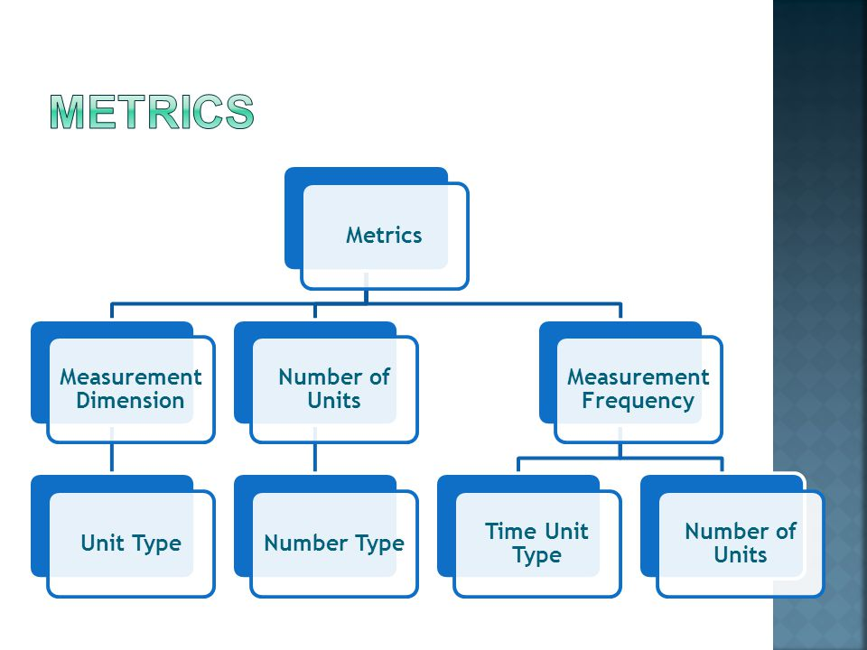 Metrics Measurement Dimension Unit Type Number of Units Number Type Measurement Frequency Time Unit Type Number of Units