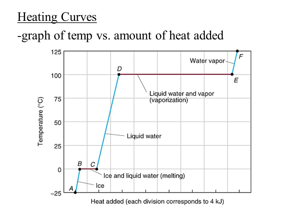 Heating Curves -graph of temp vs. amount of heat added