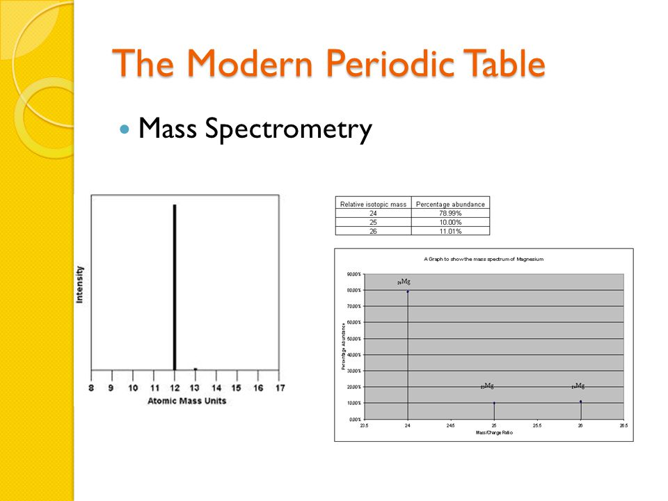 The Modern Periodic Table Mass Spectrometry