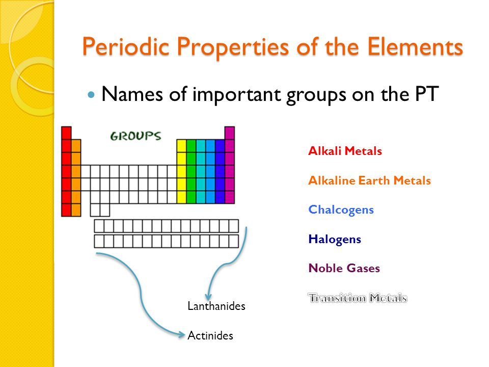 Periodic Properties of the Elements Names of important groups on the PT Lanthanides Actinides