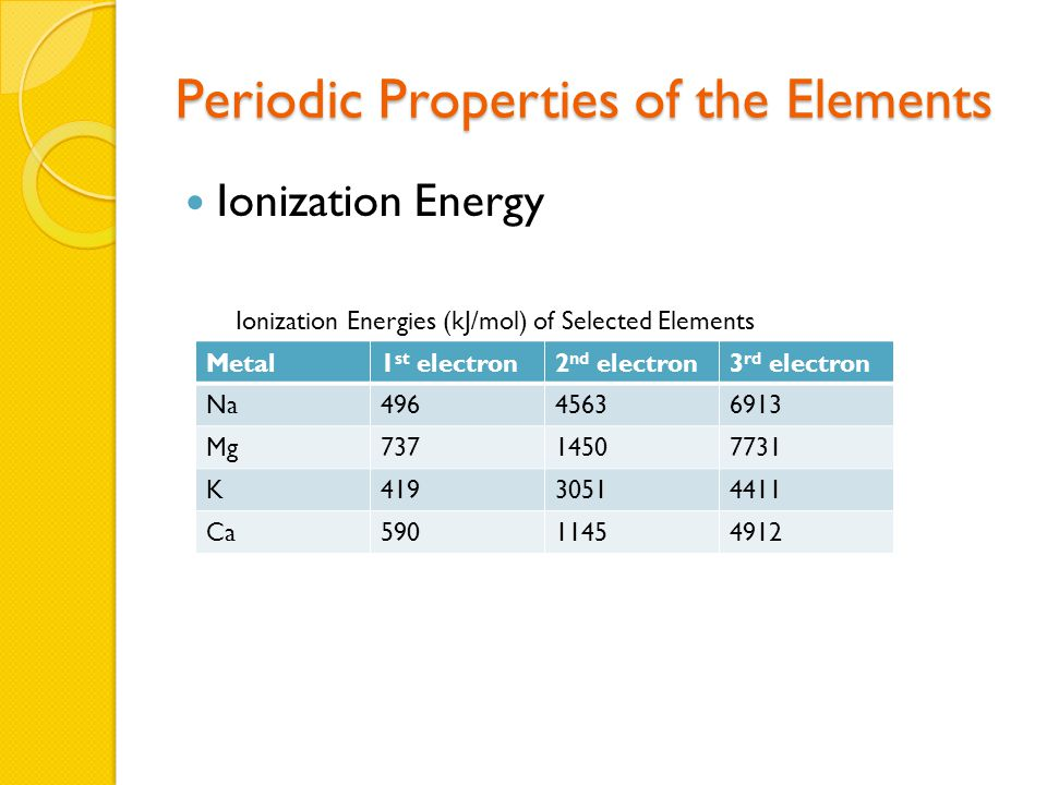 Periodic Properties of the Elements Ionization Energy Metal1 st electron2 nd electron3 rd electron Na49645636913 Mg73714507731 K41930514411 Ca59011454912 Ionization Energies (kJ/mol) of Selected Elements