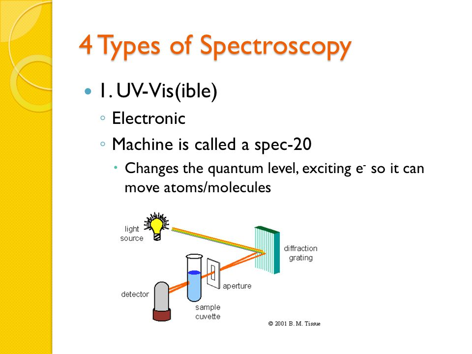 4 Types of Spectroscopy 1.