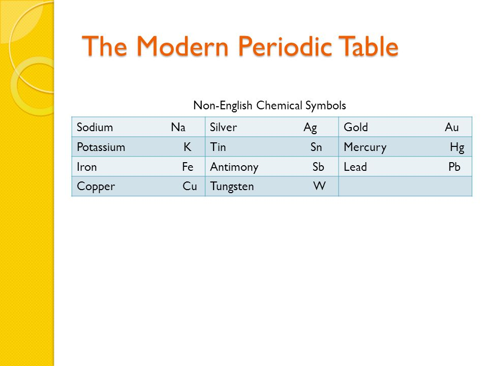 The Modern Periodic Table Sodium NaSilver AgGold Au Potassium KTin SnMercury Hg Iron FeAntimony SbLead Pb Copper CuTungsten W Non-English Chemical Symbols