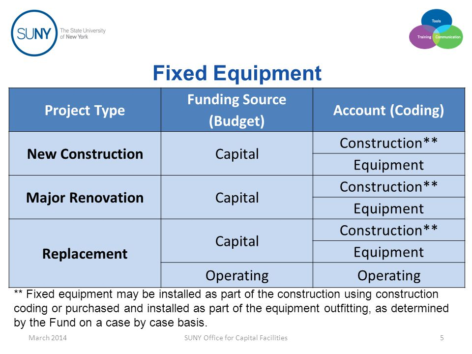 Fixed Equipment ** Fixed equipment may be installed as part of the construction using construction coding or purchased and installed as part of the equipment outfitting, as determined by the Fund on a case by case basis.