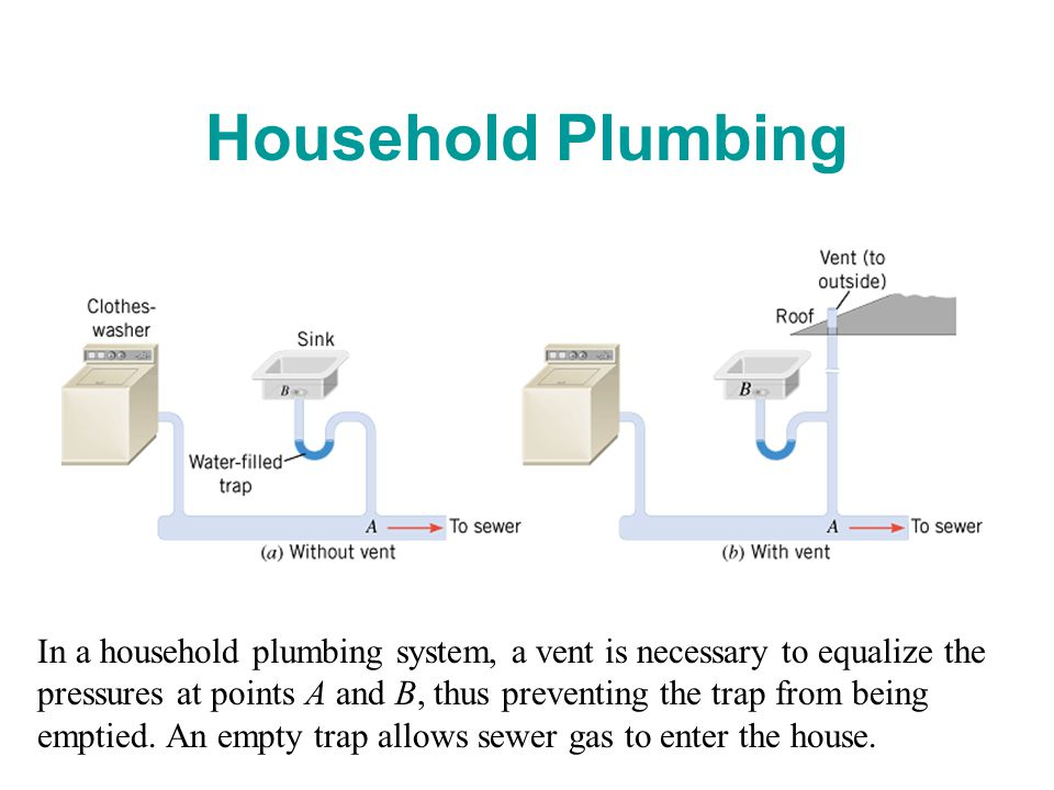Household Plumbing In a household plumbing system, a vent is necessary to equalize the pressures at points A and B, thus preventing the trap from being emptied.