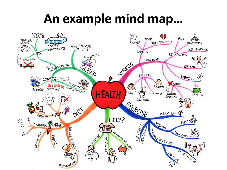 An example mind map…