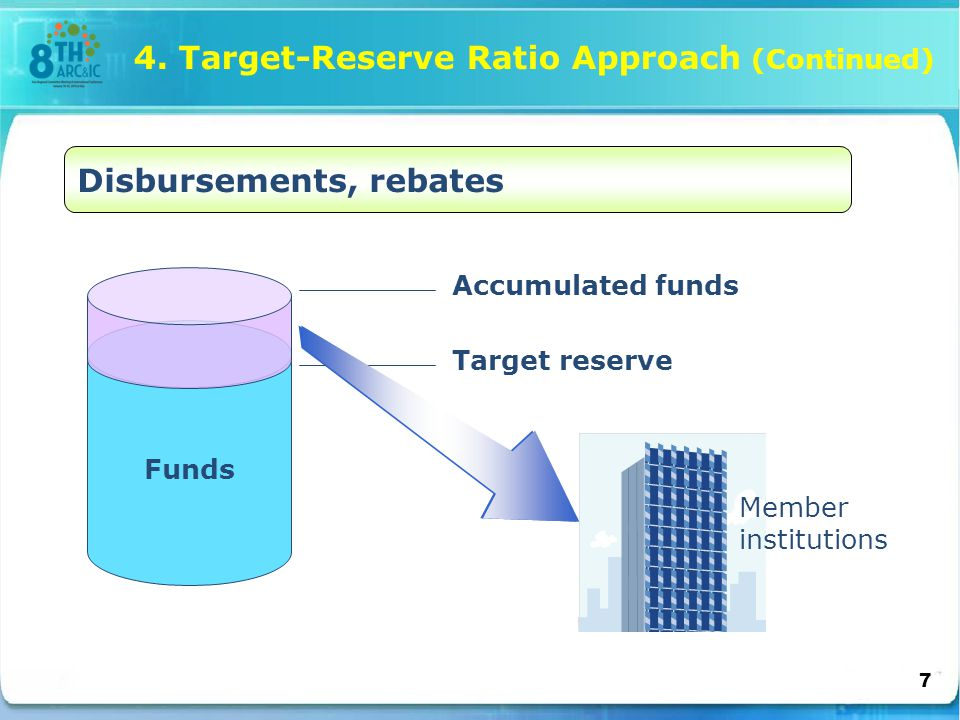 Funds Accumulated funds Target reserve Member institutions 4.