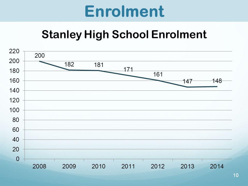 10 Enrolment Stanley High School Enrolment