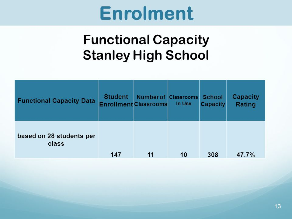 13 Enrolment Functional Capacity Stanley High School Functional Capacity Data Student Enrollment Number of Classrooms Classrooms In Use School Capacity Capacity Rating based on 28 students per class 147111030847.7%