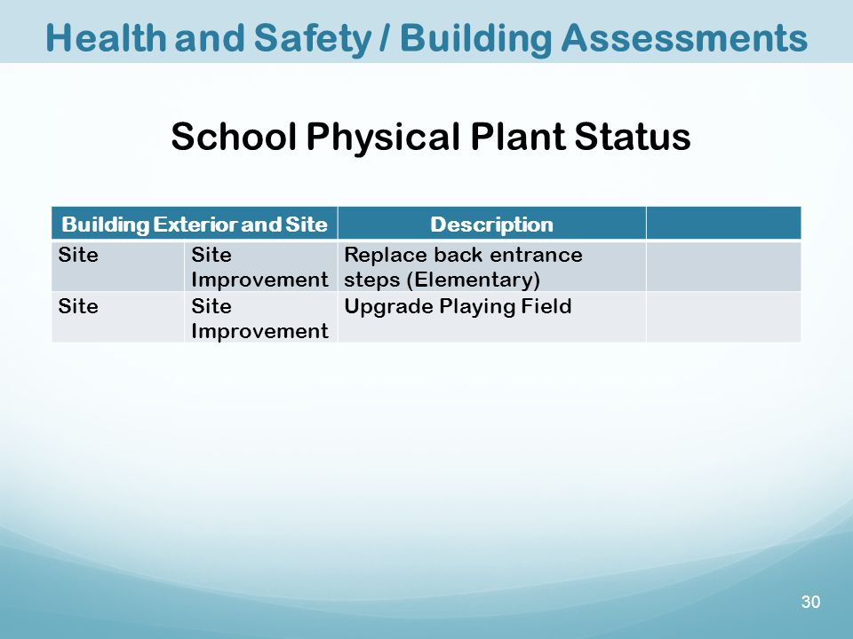 School Physical Plant Status Building Exterior and SiteDescription SiteSite Improvement Replace back entrance steps (Elementary) SiteSite Improvement Upgrade Playing Field Health and Safety / Building Assessments 30