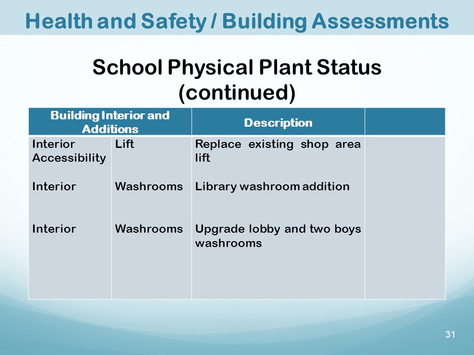 School Physical Plant Status (continued) Building Interior and Additions Description Interior Accessibility Interior Lift Washrooms Replace existing shop area lift Library washroom addition Upgrade lobby and two boys washrooms Health and Safety / Building Assessments 31