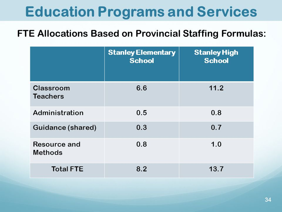 Education Programs and Services Stanley Elementary School Stanley High School Classroom Teachers 6.611.2 Administration0.50.8 Guidance (shared)0.30.7 Resource and Methods 0.81.0 Total FTE8.213.7 FTE Allocations Based on Provincial Staffing Formulas: 34