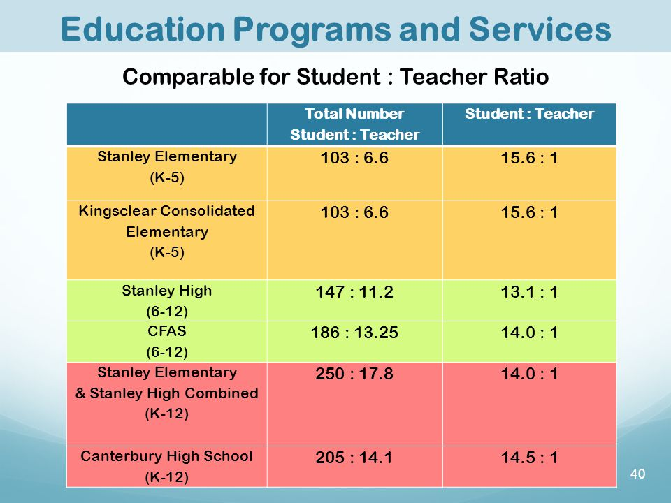 Total Number Student : Teacher Stanley Elementary (K-5) 103 : 6.615.6 : 1 Kingsclear Consolidated Elementary (K-5) 103 : 6.6 15.6 : 1 Stanley High (6-12) 147 : 11.213.1 : 1 CFAS (6-12) 186 : 13.2514.0 : 1 Stanley Elementary & Stanley High Combined (K-12) 250 : 17.814.0 : 1 Canterbury High School (K-12) 205 : 14.114.5 : 1 Comparable for Student : Teacher Ratio Education Programs and Services 40