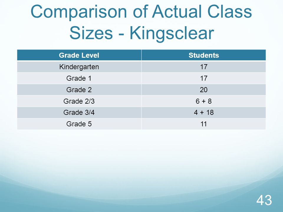 Comparison of Actual Class Sizes - Kingsclear Grade LevelStudents Kindergarten17 Grade 117 Grade 220 Grade 2/36 + 8 Grade 3/44 + 18 Grade 511 43