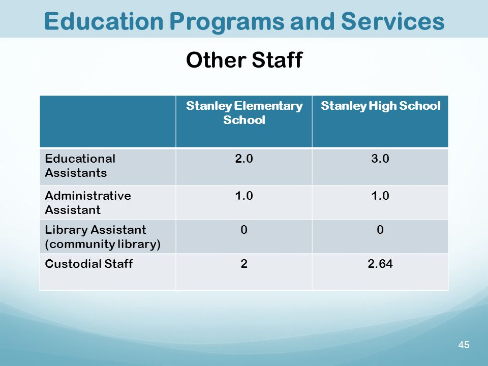 Stanley Elementary School Stanley High School Educational Assistants 2.03.0 Administrative Assistant 1.0 Library Assistant (community library) 00 Custodial Staff22.64 Other Staff 45 Education Programs and Services