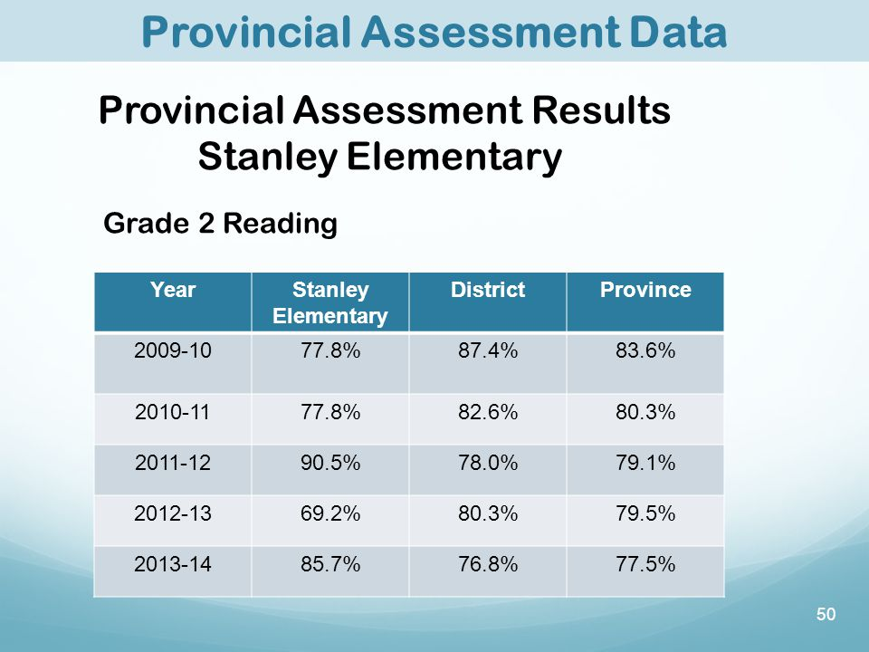 50 Provincial Assessment Results Stanley Elementary Grade 2 Reading YearStanley Elementary DistrictProvince 2009-1077.8%87.4%83.6% 2010-1177.8%82.6%80.3% 2011-1290.5%78.0%79.1% 2012-1369.2%80.3%79.5% 2013-1485.7%76.8%77.5% Provincial Assessment Data