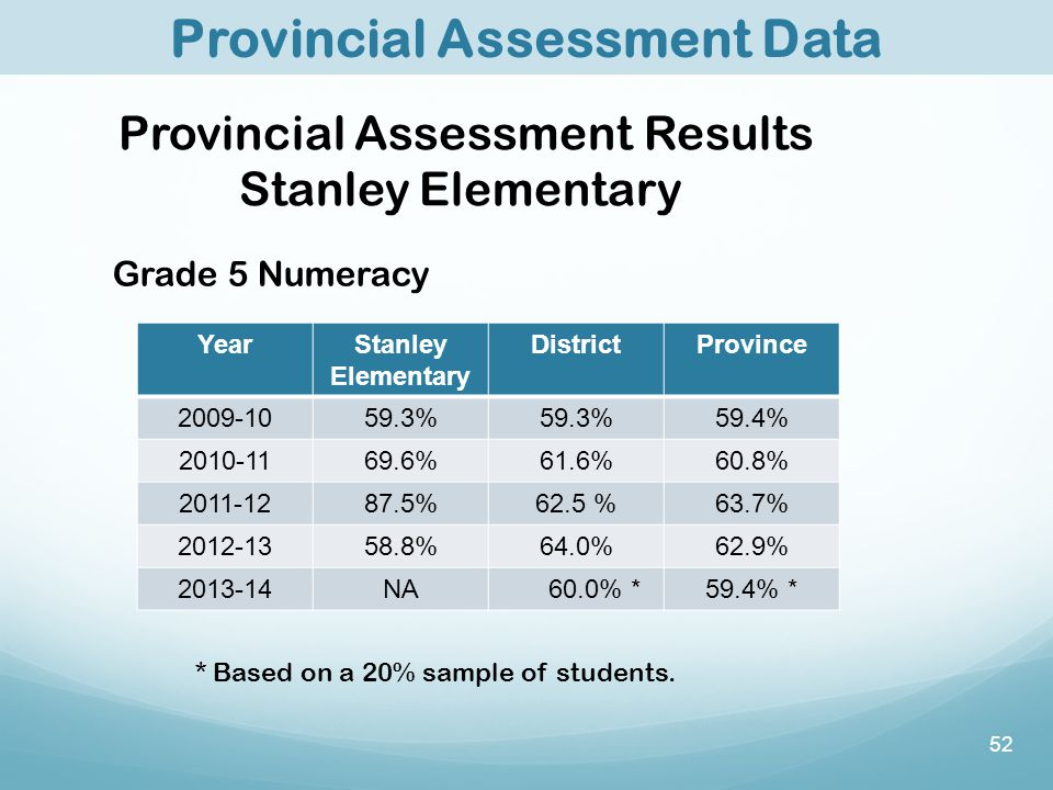 52 Grade 5 Numeracy YearStanley Elementary DistrictProvince 2009-1059.3% 59.4% 2010-1169.6%61.6%60.8% 2011-1287.5%62.5 %63.7% 2012-1358.8%64.0%62.9% 2013-14NA 60.0% *59.4% * * Based on a 20% sample of students.