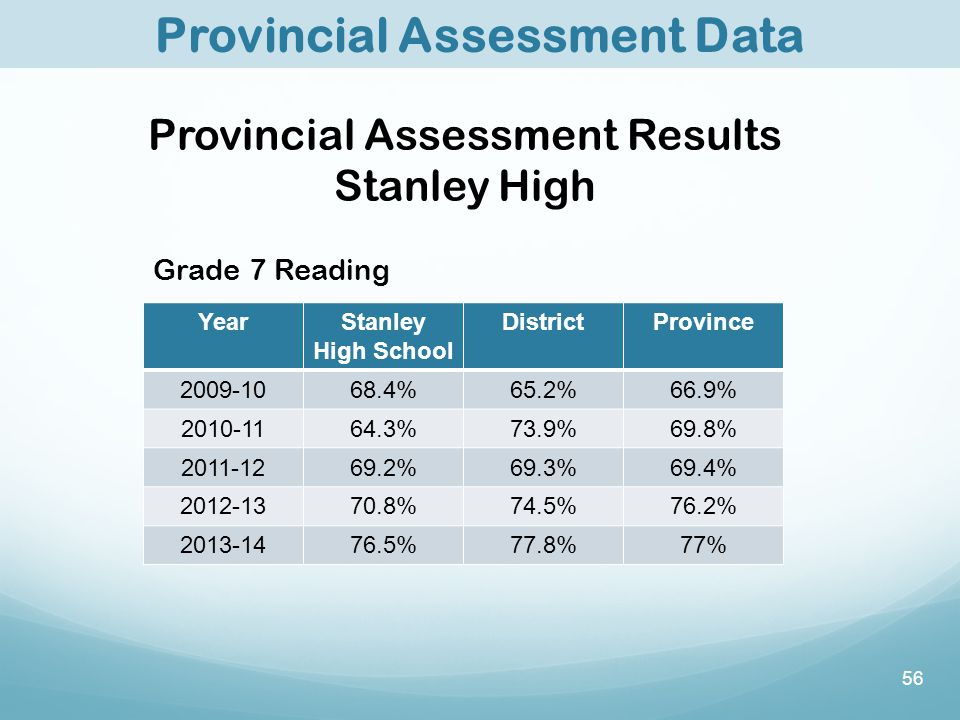 56 Provincial Assessment Data Provincial Assessment Results Stanley High Grade 7 Reading YearStanley High School DistrictProvince 2009-1068.4%65.2%66.9% 2010-1164.3%73.9%69.8% 2011-1269.2%69.3%69.4% 2012-1370.8%74.5%76.2% 2013-1476.5%77.8%77%