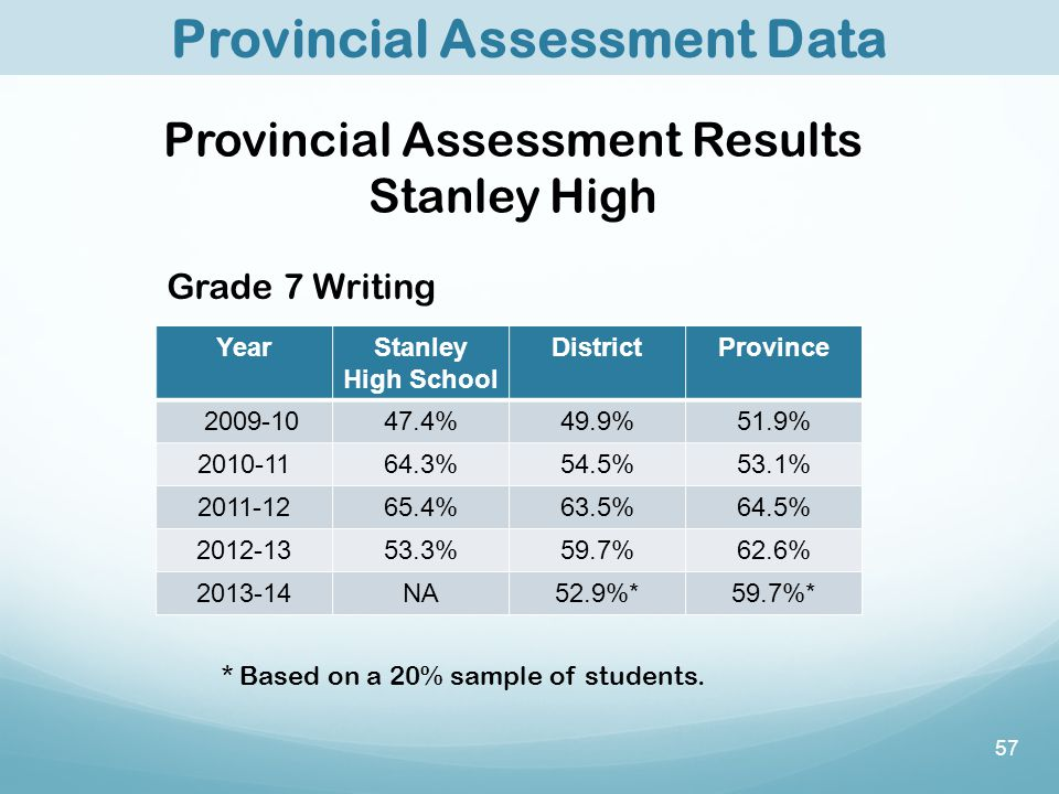 57 Provincial Assessment Data Grade 7 Writing YearStanley High School DistrictProvince 2009-1047.4%49.9%51.9% 2010-1164.3%54.5%53.1% 2011-1265.4%63.5%64.5% 2012-1353.3%59.7%62.6% 2013-14NA52.9%*59.7%* * Based on a 20% sample of students.
