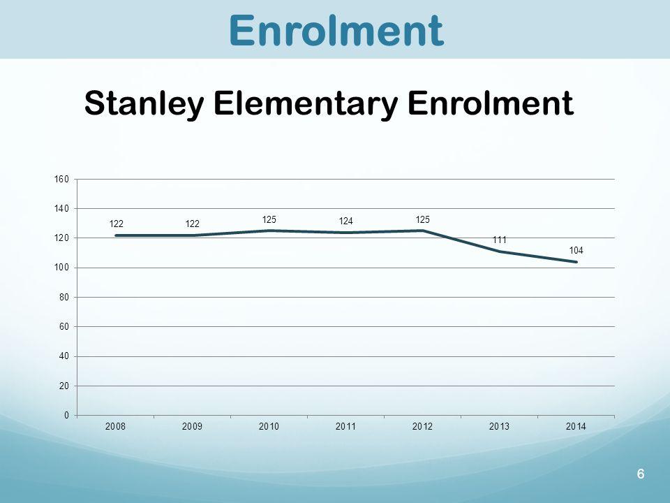 6 Stanley Elementary Enrolment