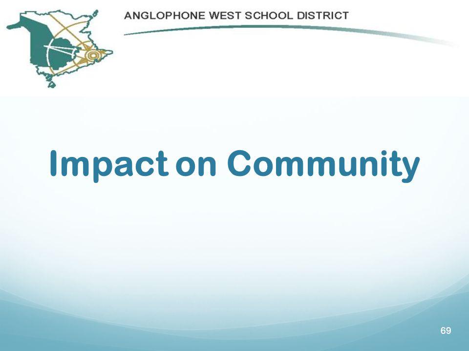 69 Impact on Community