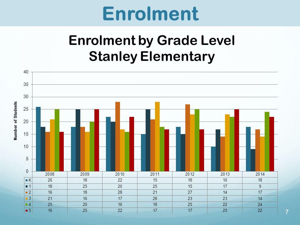 7 Enrolment Enrolment by Grade Level Stanley Elementary