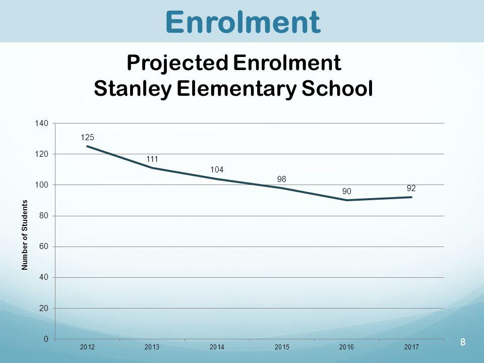8 Enrolment Projected Enrolment Stanley Elementary School