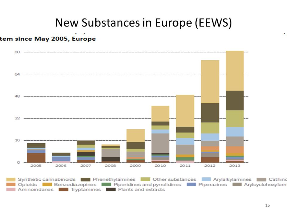 New Substances in Europe (EEWS) 16
