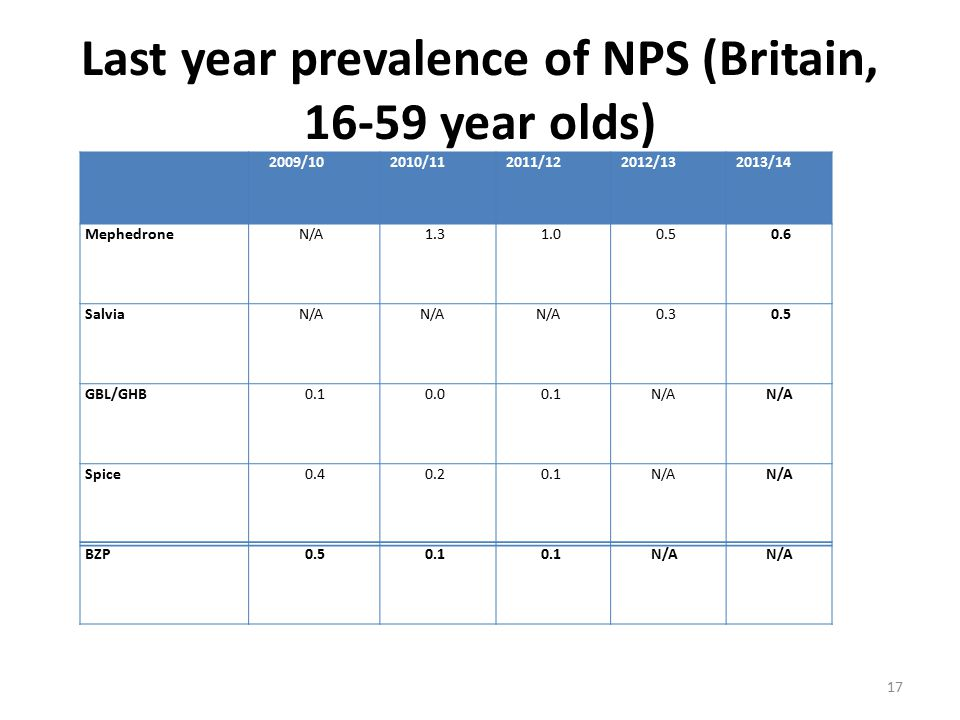 Last year prevalence of NPS (Britain, 16-59 year olds) 2009/102010/112011/122012/132013/14 MephedroneN/A1.31.00.50.6 SalviaN/A 0.30.5 GBL/GHB0.10.00.1N/A Spice0.40.20.1N/A BZP0.50.1 N/A 17