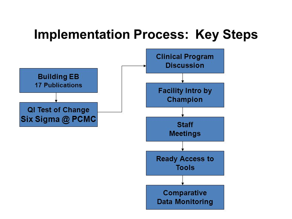 Implementation Process: Key Steps Clinical Program Discussion Facility Intro by Champion Ready Access to Tools Staff Meetings Building EB 17 Publications QI Test of Change Six Sigma @ PCMC Comparative Data Monitoring
