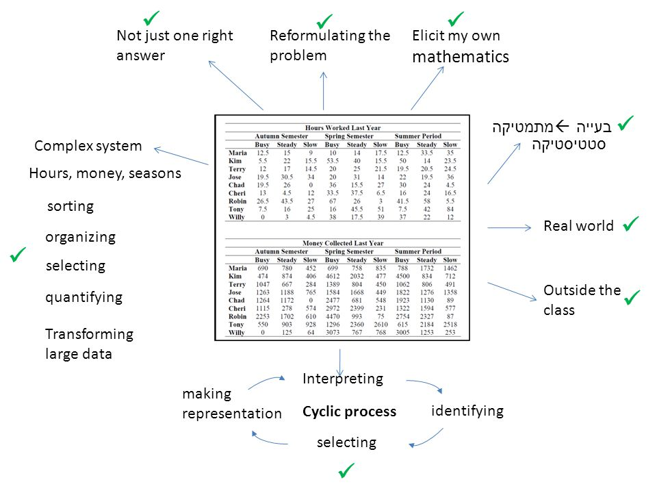 Elicit my own mathematics identifying selecting Interpreting making representation Cyclic process sorting organizing selecting quantifying Transforming large data Real world Outside the class מתמטיקה  בעייה סטטיסטיקה Reformulating the problem Not just one right answer Complex system Hours, money, seasons