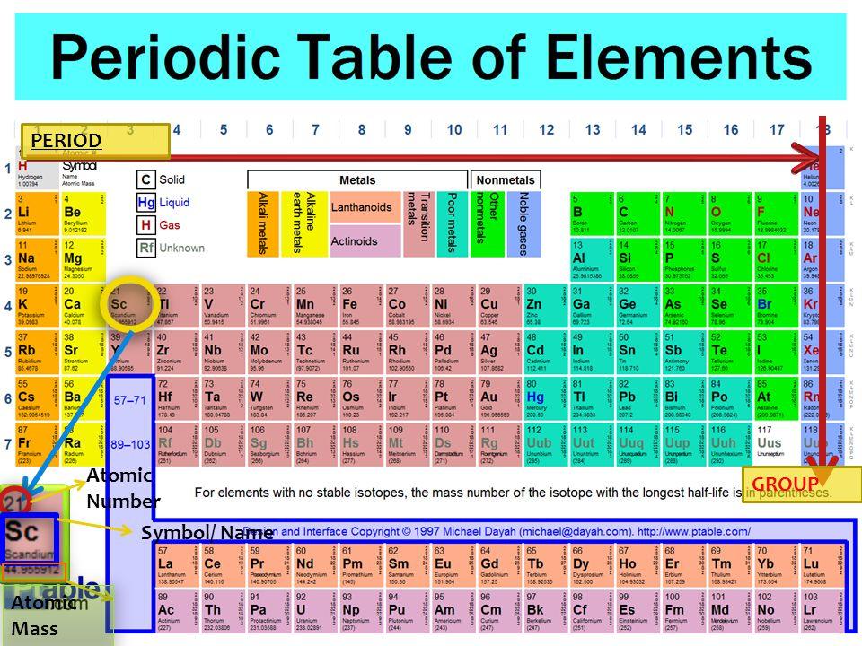 PERIOD GROUP Atomic Number Symbol/ Name Atomic Mass