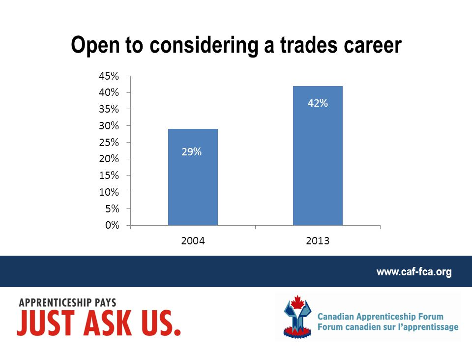 www.caf-fca.org Open to considering a trades career