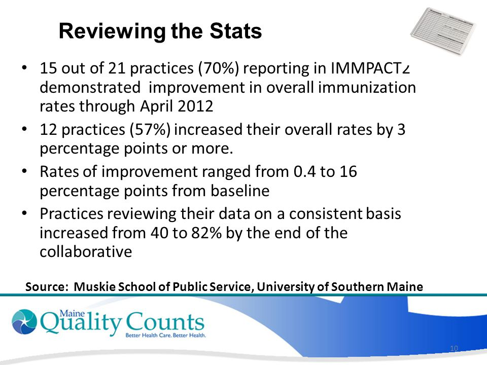 Reviewing the Stats 15 out of 21 practices (70%) reporting in IMMPACT2 demonstrated improvement in overall immunization rates through April 2012 12 practices (57%) increased their overall rates by 3 percentage points or more.