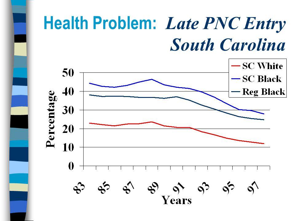 Health Problem: Late PNC Entry South Carolina
