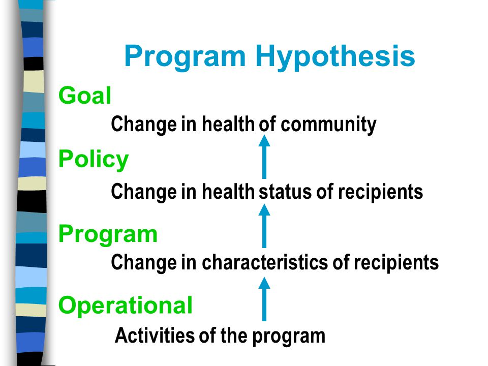 Program Hypothesis Goal Policy Program Operational Activities of the program Change in characteristics of recipients Change in health status of recipients Change in health of community