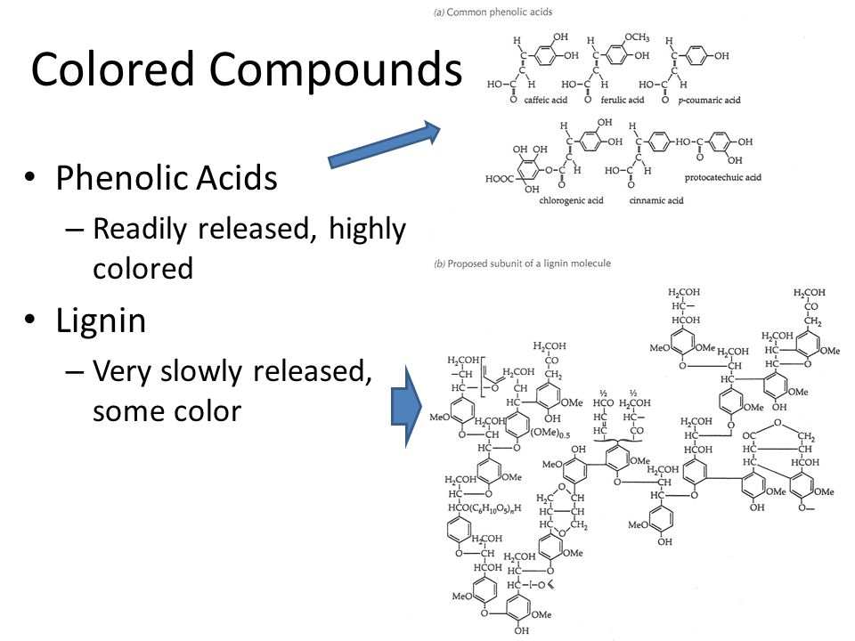 Phenolic Acids – Readily released, highly colored Lignin – Very slowly released, some color Colored Compounds
