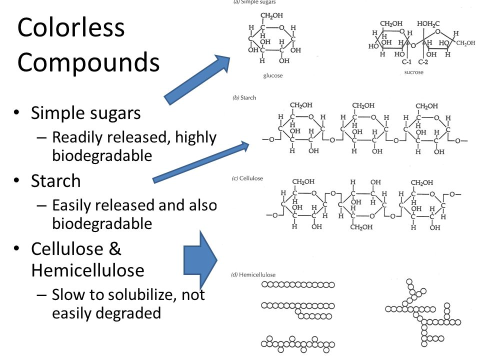 Simple sugars – Readily released, highly biodegradable Starch – Easily released and also biodegradable Cellulose & Hemicellulose – Slow to solubilize, not easily degraded Colorless Compounds